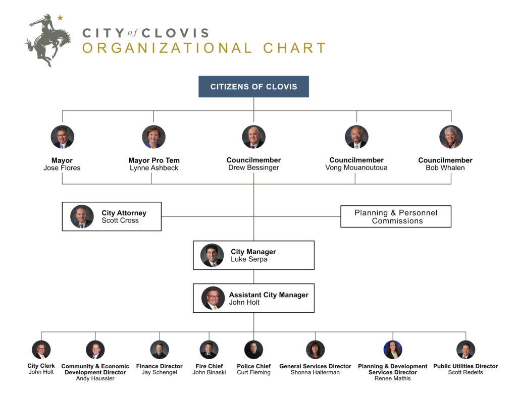City of Clovis organizational chart listing the positions and names of the Council and executive staff members.